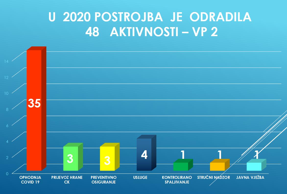 Dijagrami intervencija 2020